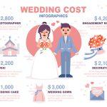 結婚式も新婚旅行もこだわりたい!結婚資金はいくらあれば大丈夫?
